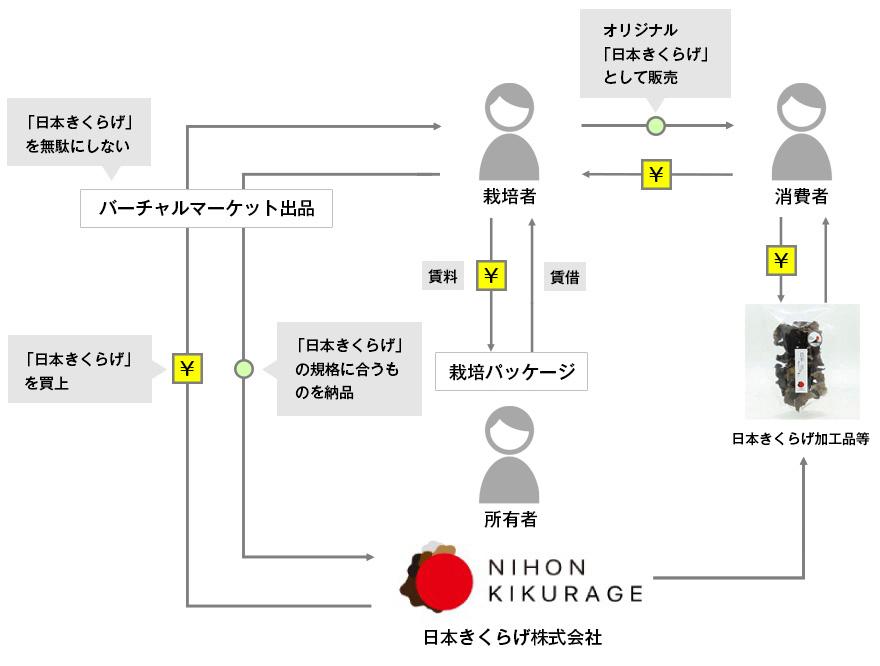 日本きくらげ株式会社